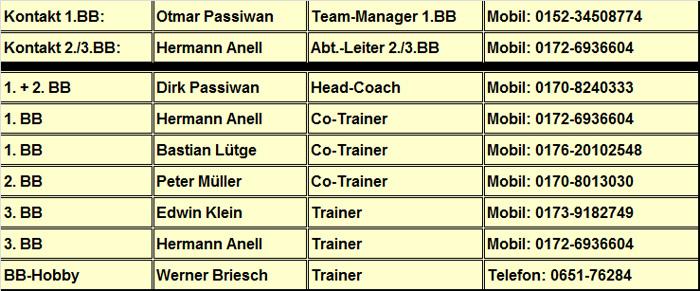 14-15 - ÜL-Trainer-Trier-Dolphins