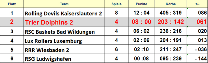 14-15-2.BB-Tabelle-RL-Mitte