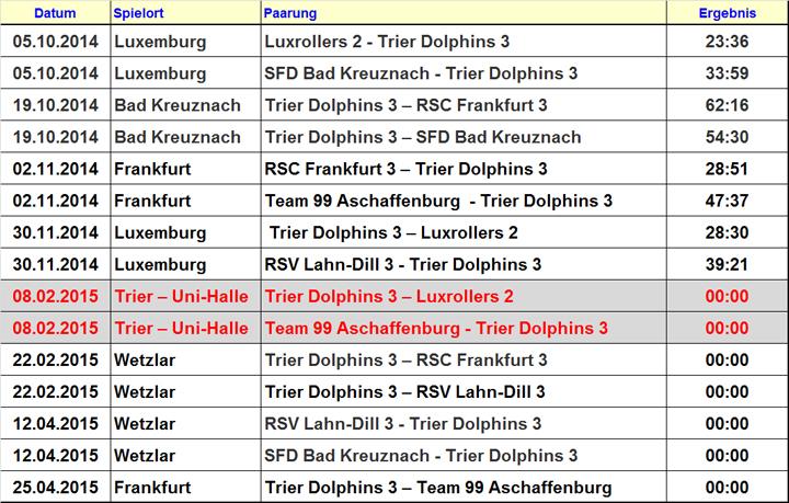 14-15-3.BB-OLM-Ergebnisse